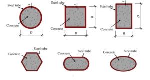 تنوع هندسی مقاطع فولادی متداول پر شده با بتن.